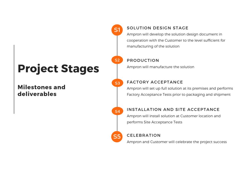 Custom solutions project milestones description - ampron.eu